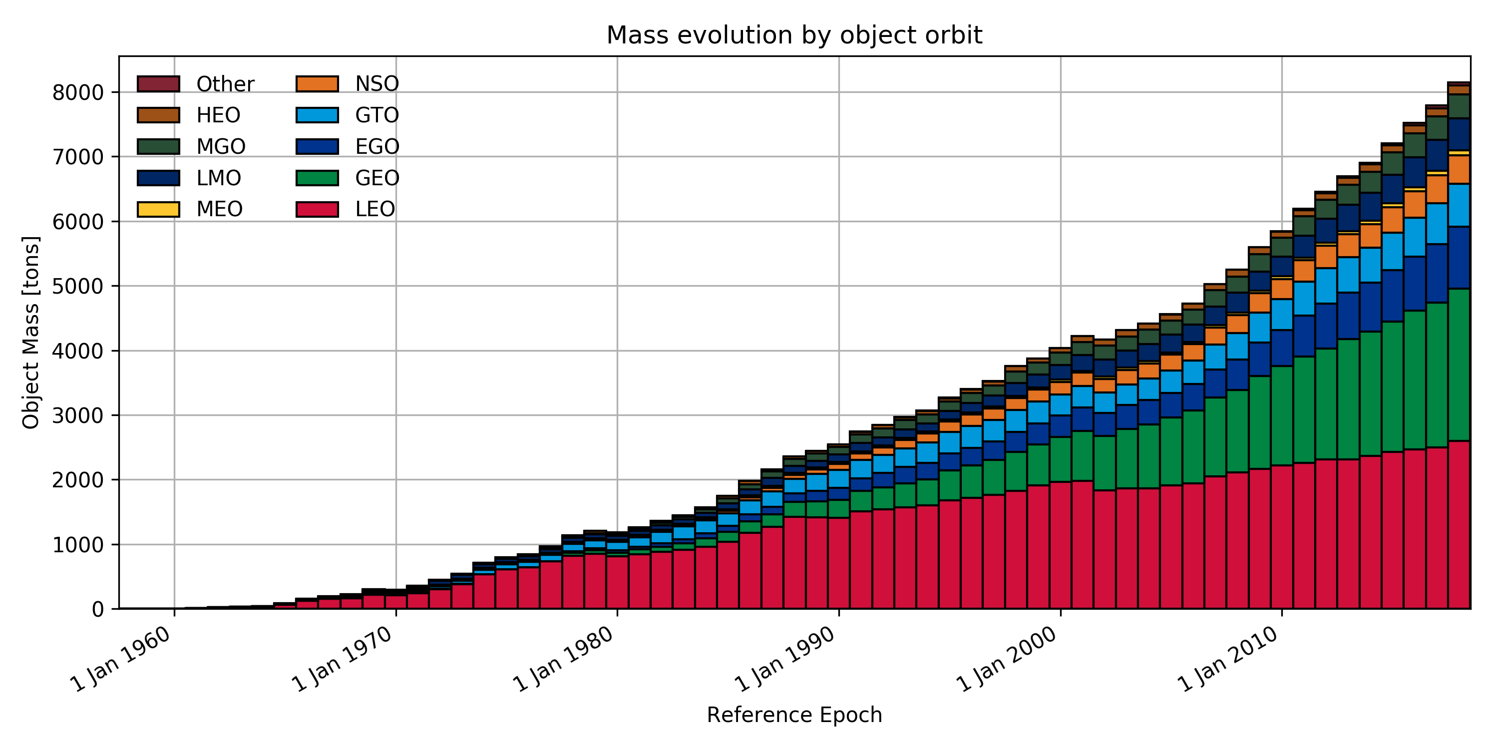 Mass in orbit over time subdivided in orbit classes