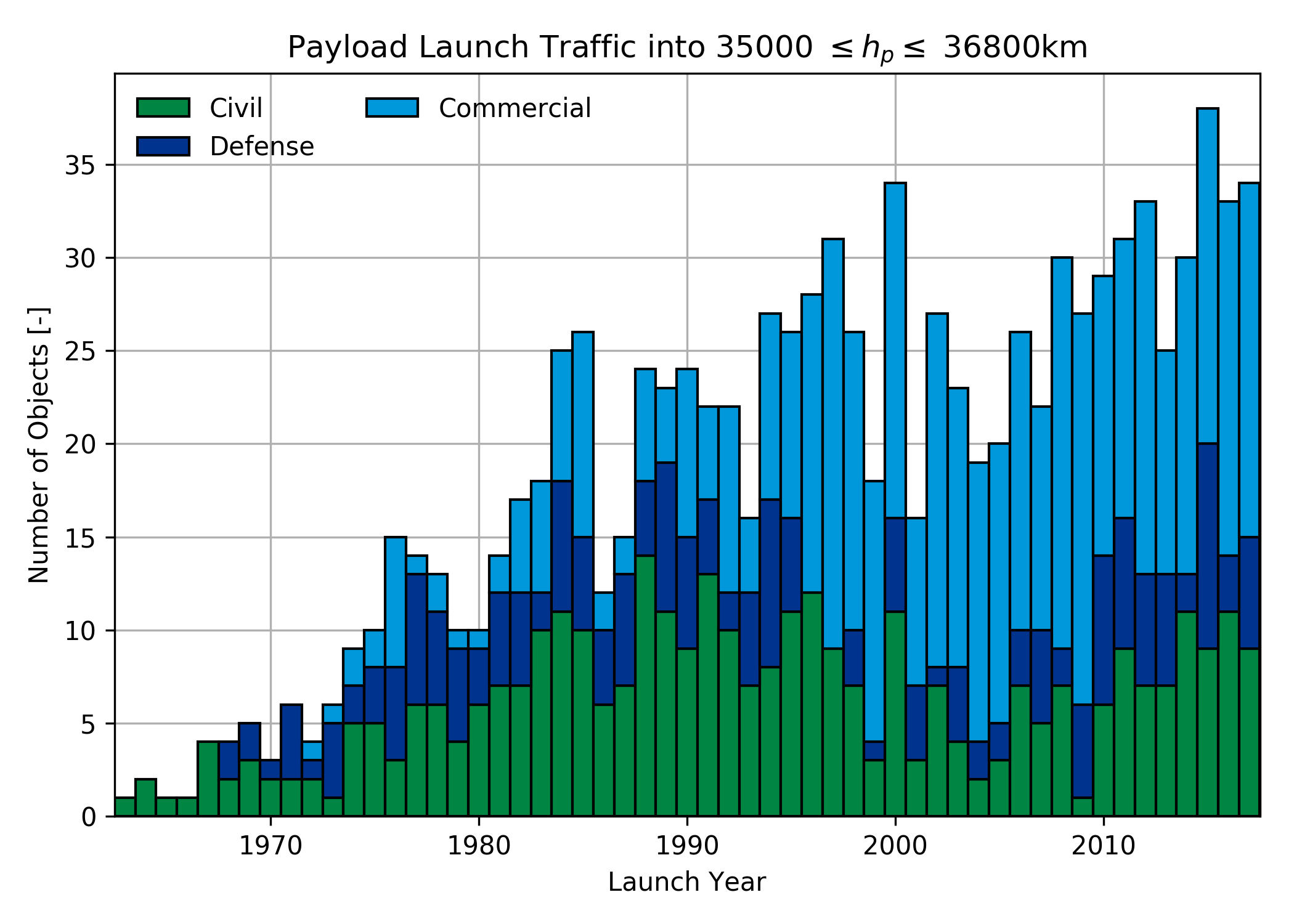 Launch traffic to GEO over time